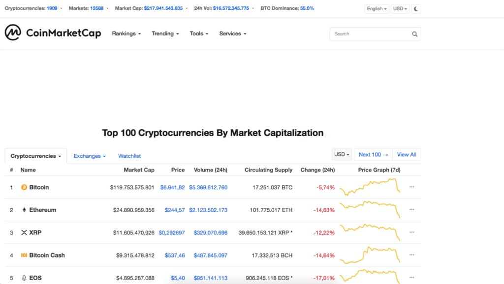 bitcoin kursudvikling